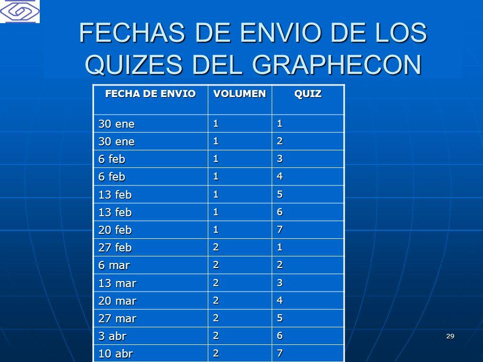 FECHAS DE ENVIO DE LOS QUIZES DEL GRAPHECON
