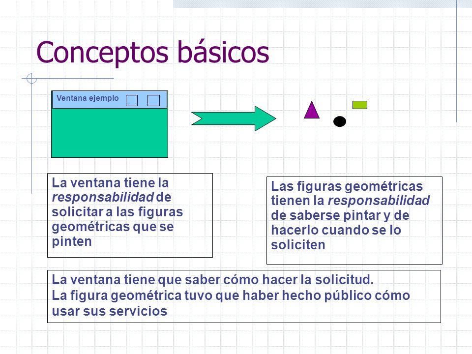 Conceptos básicos Ventana ejemplo. La ventana tiene la responsabilidad de solicitar a las figuras geométricas que se pinten.