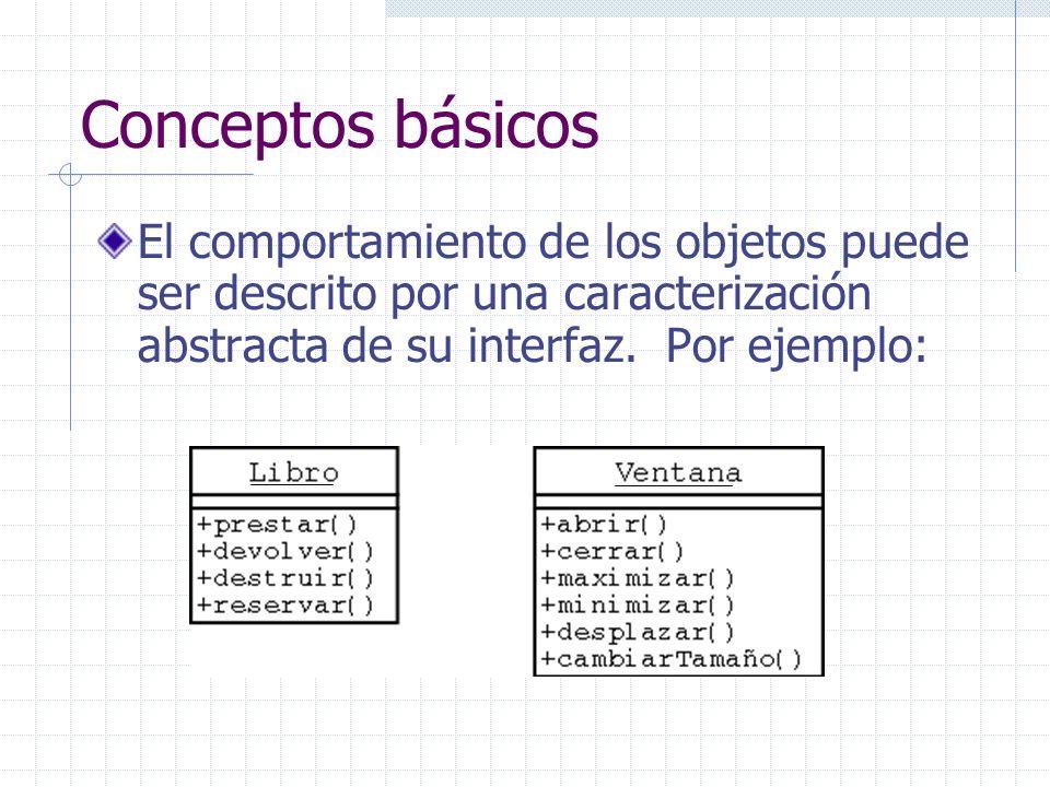 Conceptos básicos El comportamiento de los objetos puede ser descrito por una caracterización abstracta de su interfaz.