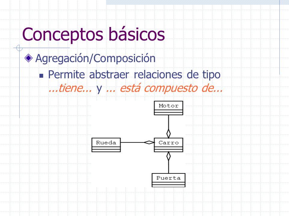 Conceptos básicos Agregación/Composición