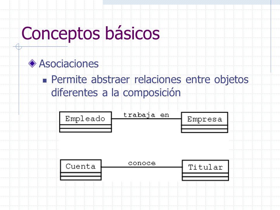 Conceptos básicos Asociaciones