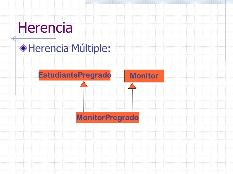 Herencia Herencia Múltiple: EstudiantePregrado Monitor MonitorPregrado