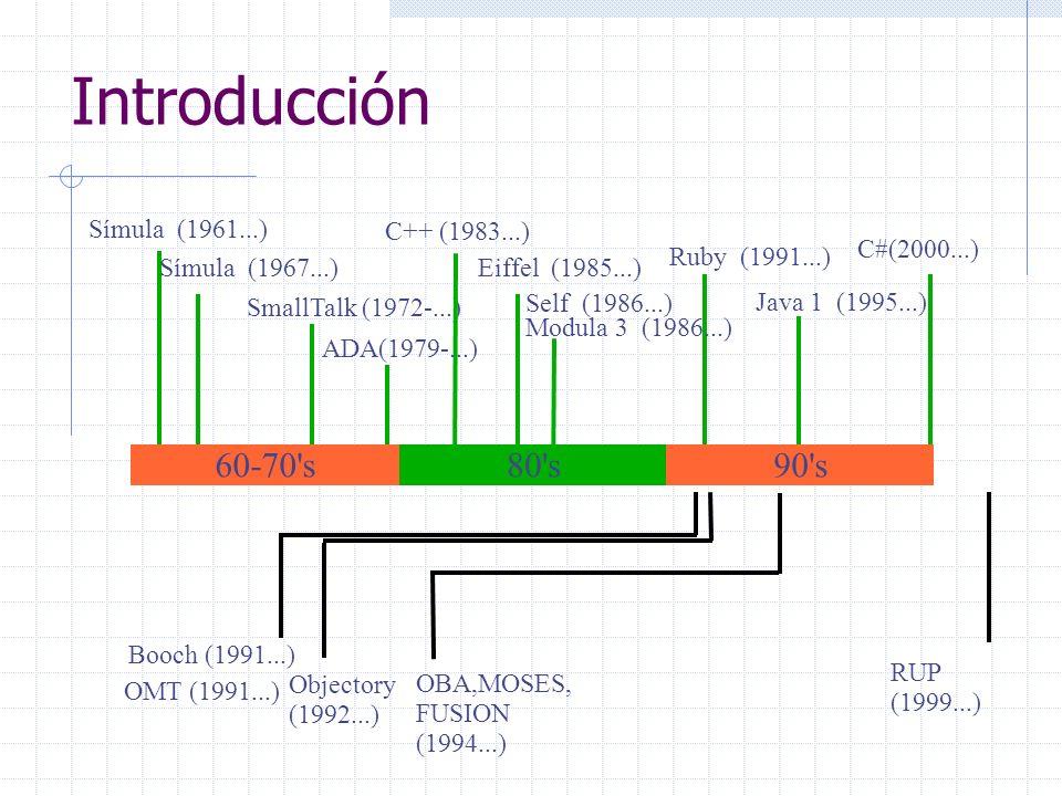 Introducción 60-70 s 80 s 90 s Símula (1961...) Símula (1967...)