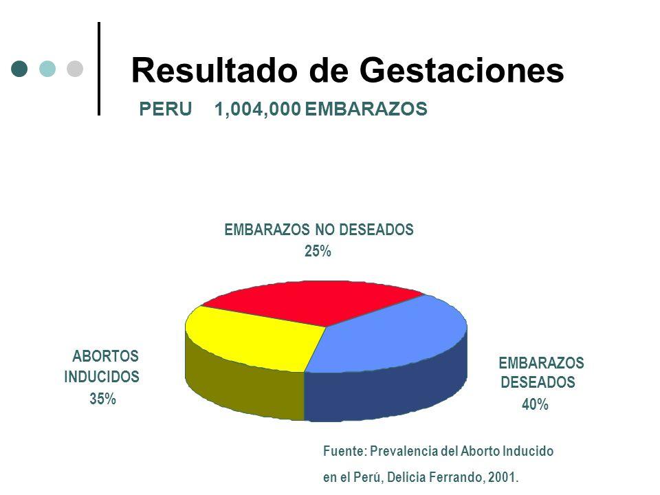 Resultado de Gestaciones PERU 1,004,000 EMBARAZOS