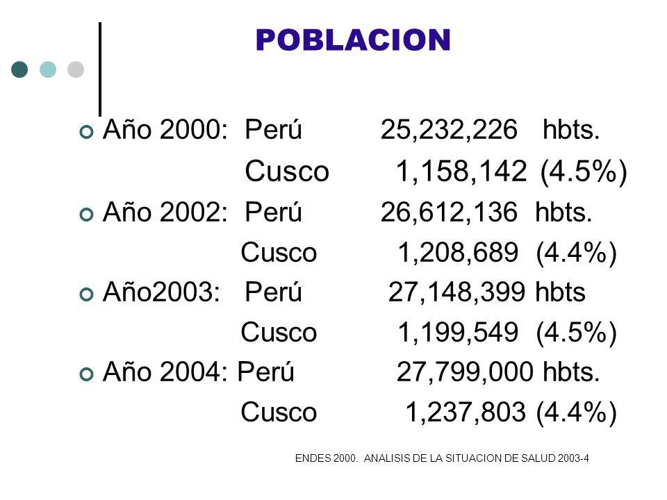 POBLACION Cusco 1,158,142 (4.5%) Año 2000: Perú 25,232,226 hbts.