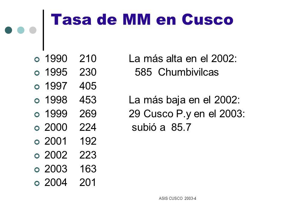 Tasa de MM en Cusco 1990 210 La más alta en el 2002: