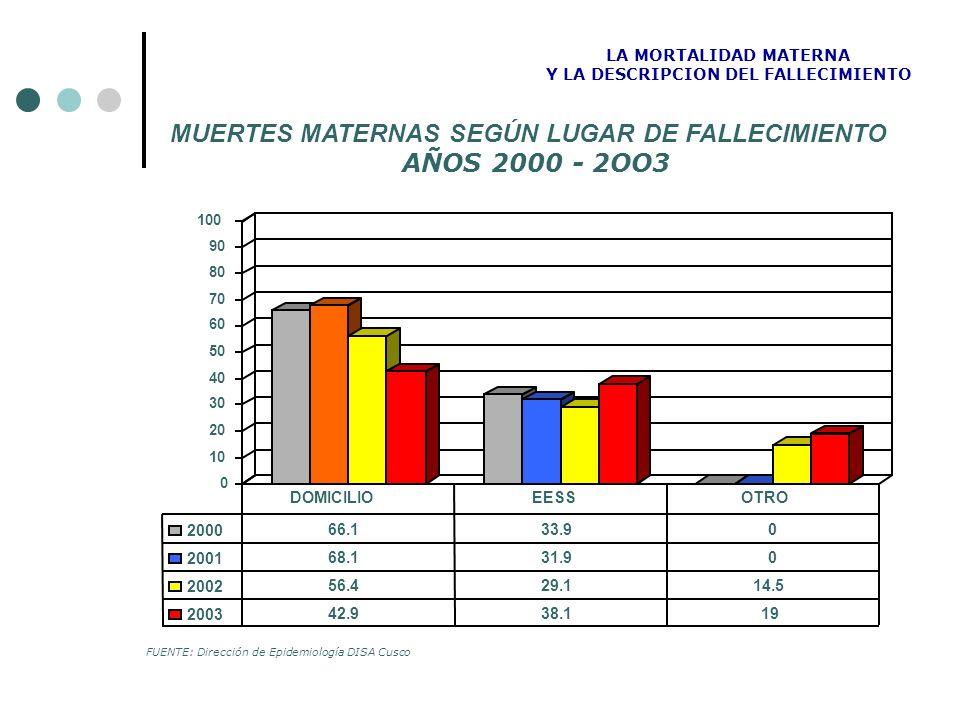 MUERTES MATERNAS SEGÚN LUGAR DE FALLECIMIENTO AÑOS 2000 - 2OO3