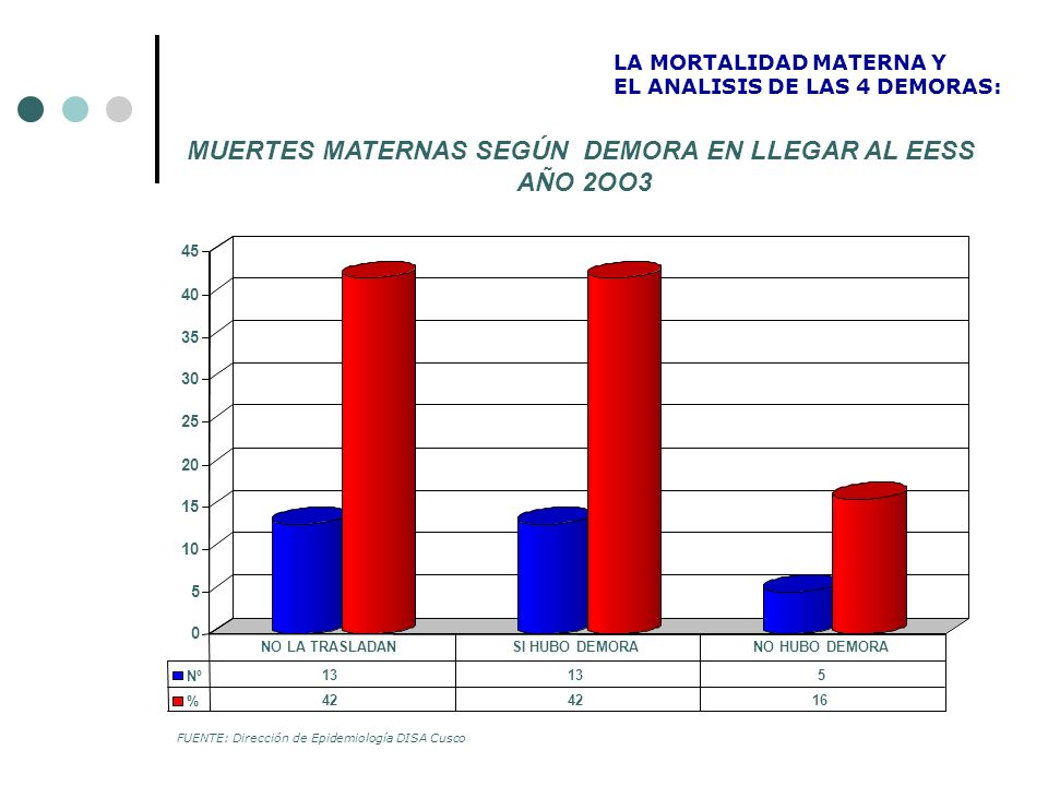 MUERTES MATERNAS SEGÚN DEMORA EN LLEGAR AL EESS