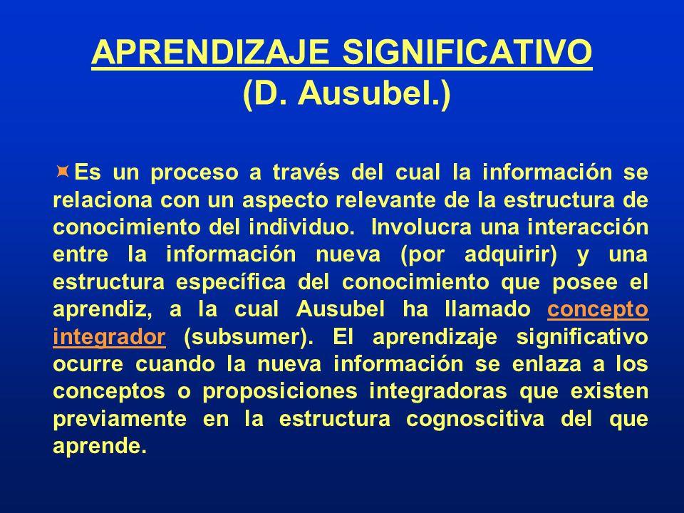 APRENDIZAJE SIGNIFICATIVO (D. Ausubel.)