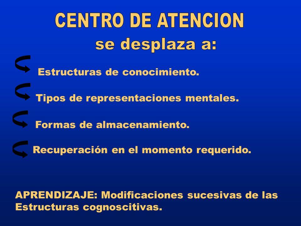 CENTRO DE ATENCION se desplaza a: Estructuras de conocimiento.