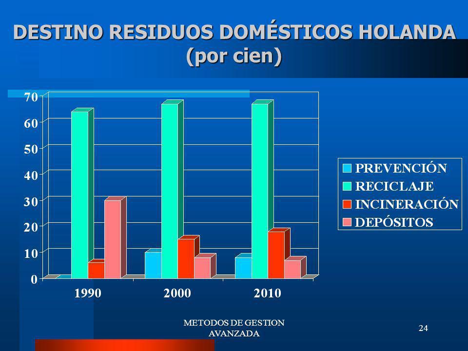 DESTINO RESIDUOS DOMÉSTICOS HOLANDA