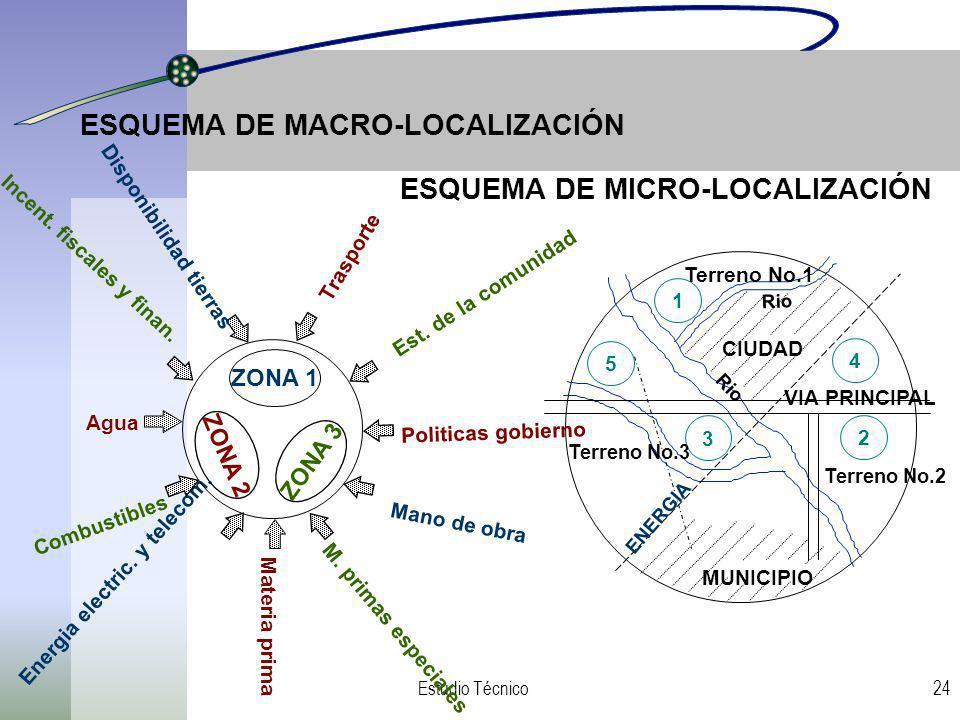 ESQUEMA DE MACRO-LOCALIZACIÓN