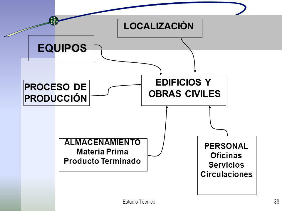 EQUIPOS LOCALIZACIÓN EDIFICIOS Y PROCESO DE OBRAS CIVILES PRODUCCIÓN