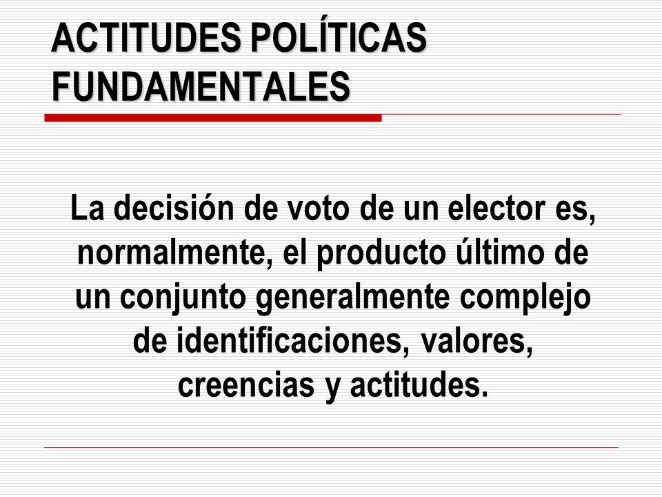 ACTITUDES POLÍTICAS FUNDAMENTALES