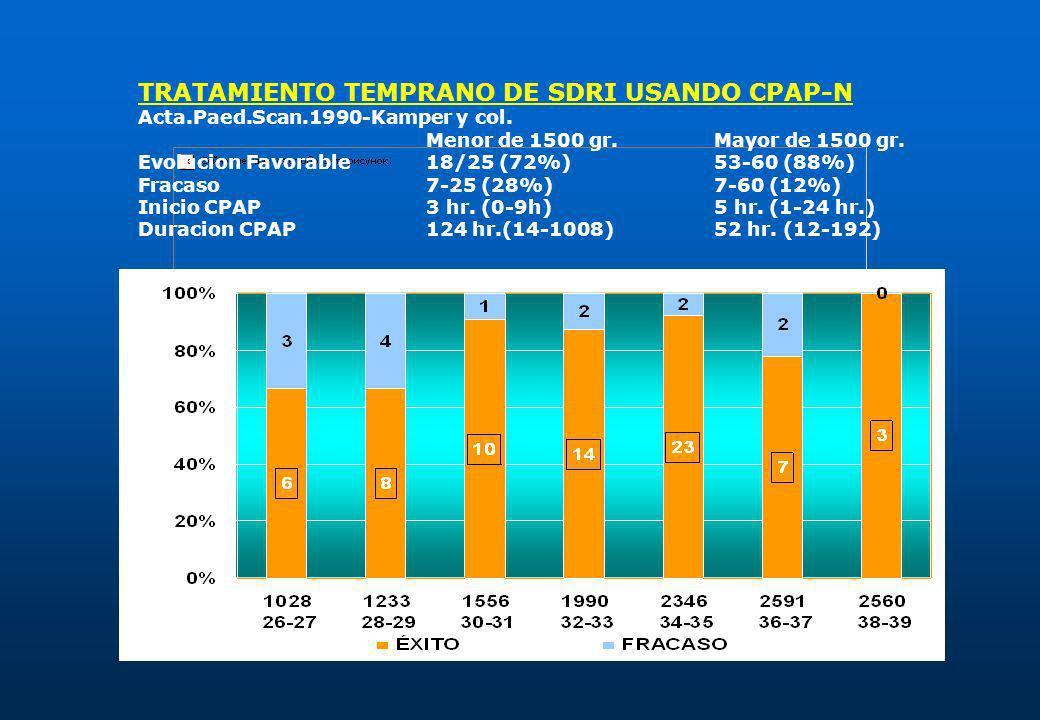 TRATAMIENTO TEMPRANO DE SDRI USANDO CPAP-N