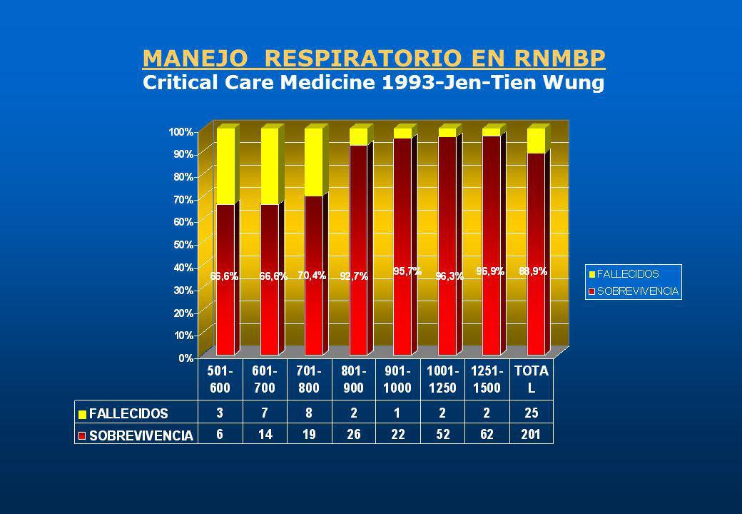 MANEJO RESPIRATORIO EN RNMBP Critical Care Medicine 1993-Jen-Tien Wung
