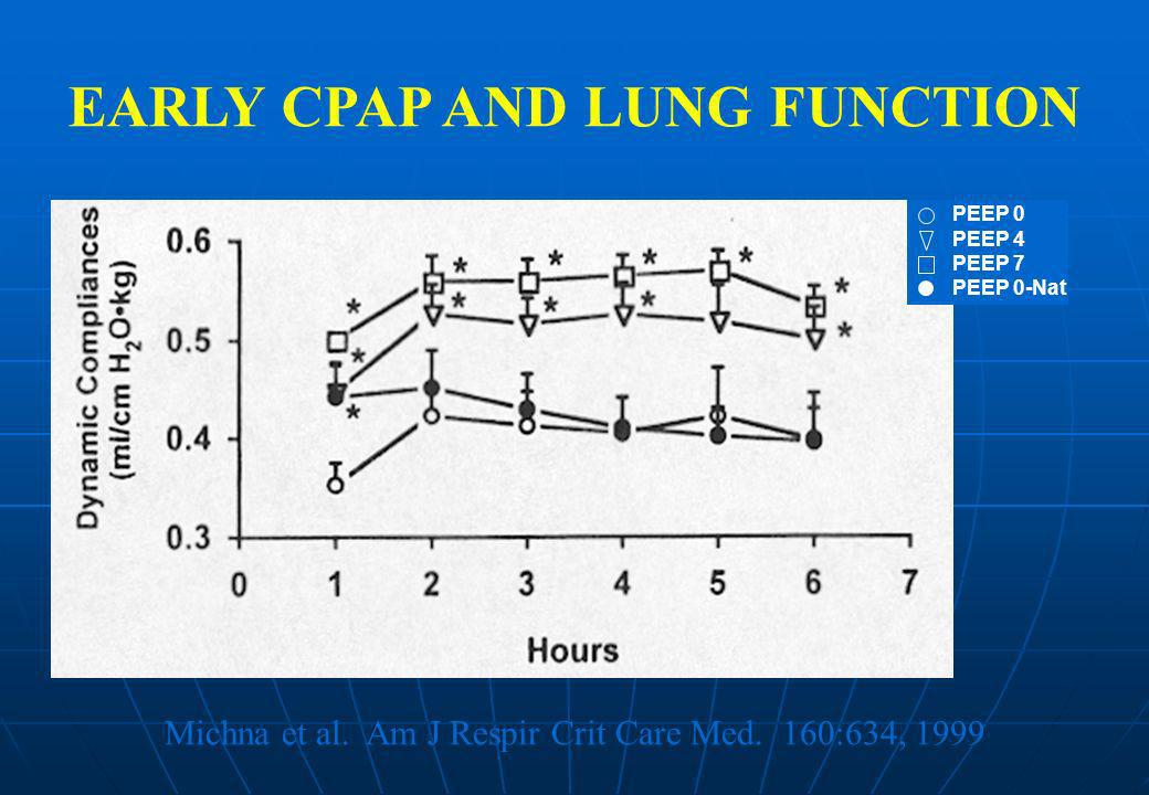 EARLY CPAP AND LUNG FUNCTION