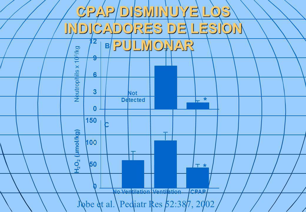 CPAP DISMINUYE LOS INDICADORES DE LESION PULMONAR