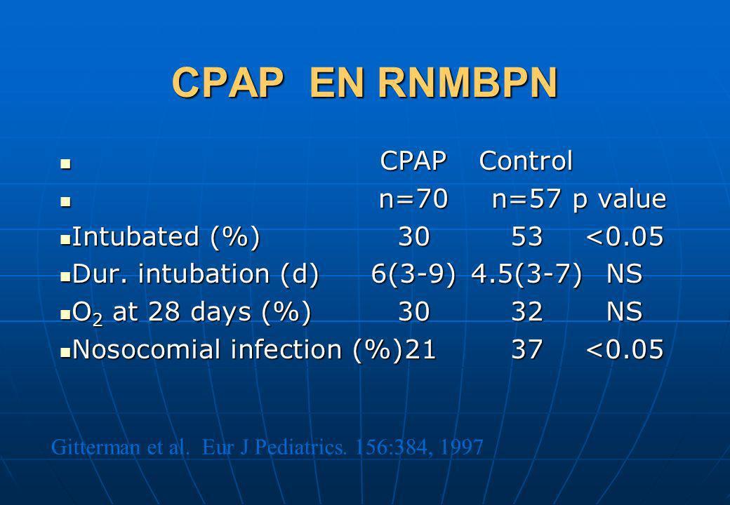 Gitterman et al. Eur J Pediatrics. 156:384, 1997