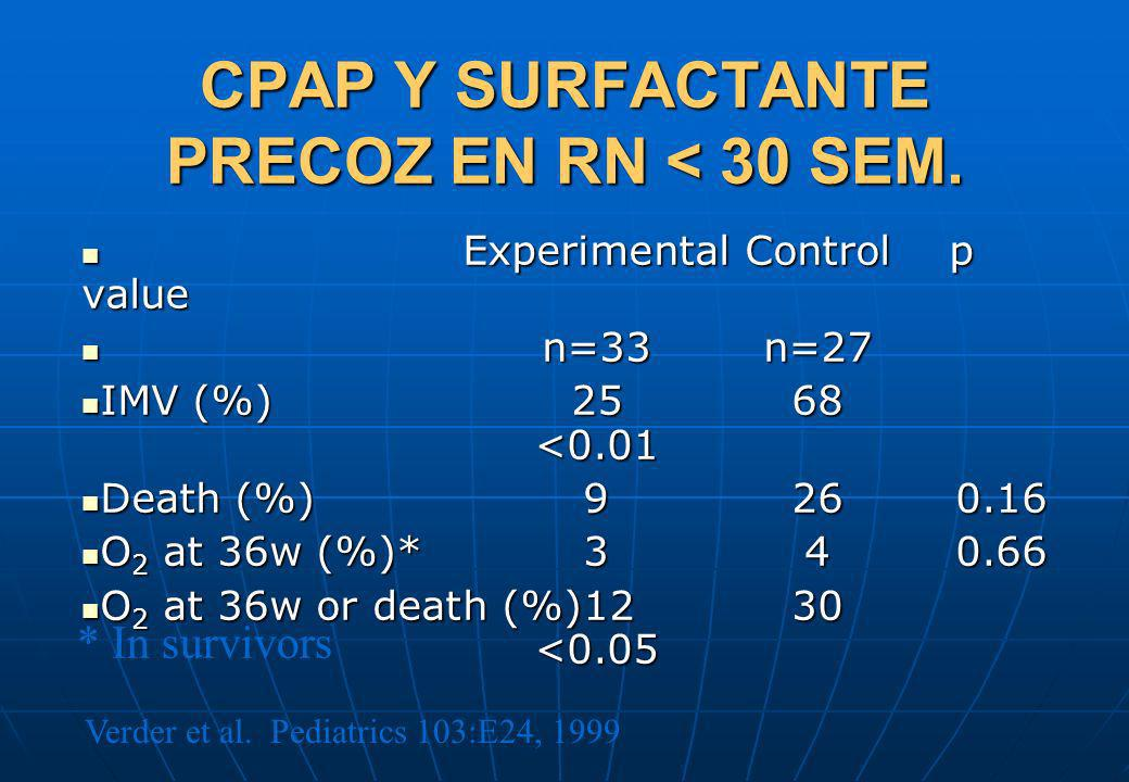 CPAP Y SURFACTANTE PRECOZ EN RN < 30 SEM.
