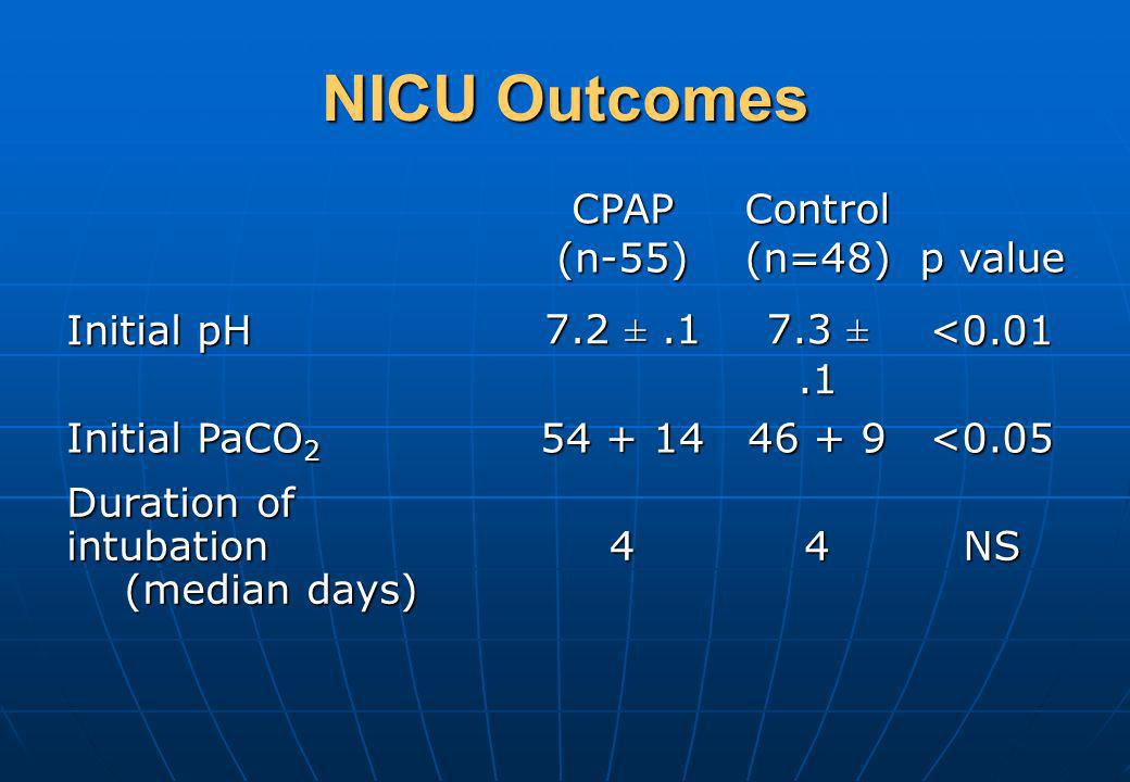 NICU Outcomes CPAP (n-55) Control (n=48) p value Initial pH 7.2 ± .1