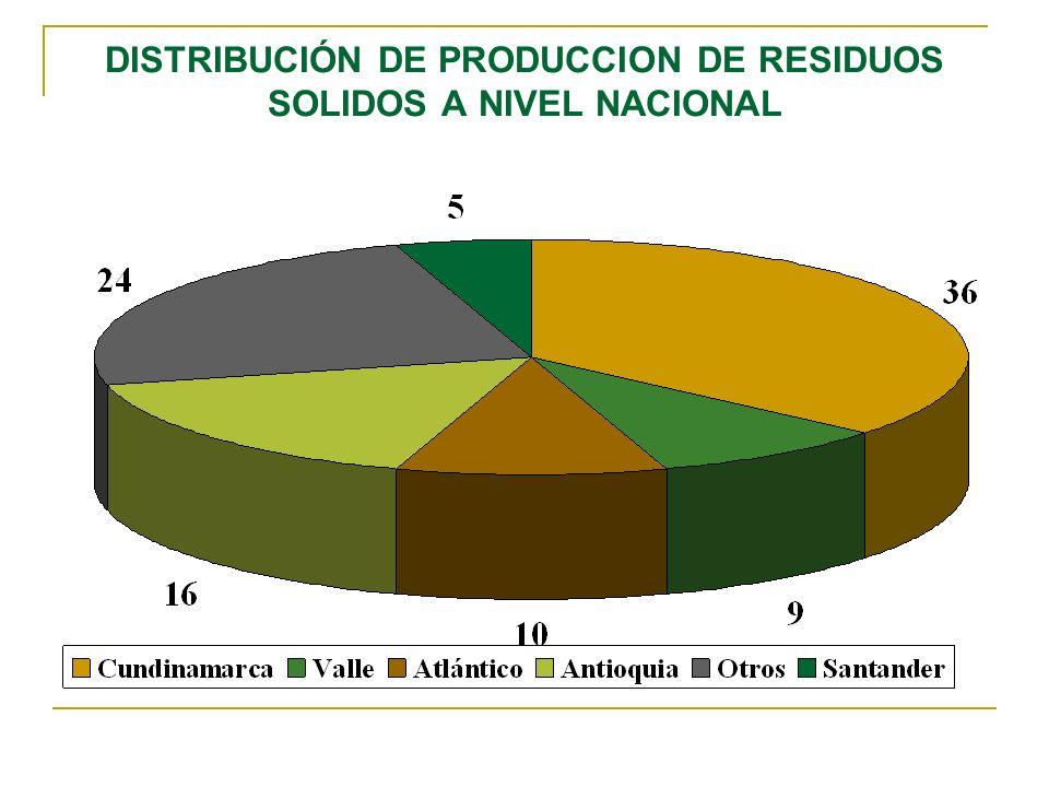 DISTRIBUCIÓN DE PRODUCCION DE RESIDUOS SOLIDOS A NIVEL NACIONAL