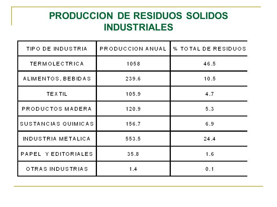 PRODUCCION DE RESIDUOS SOLIDOS INDUSTRIALES