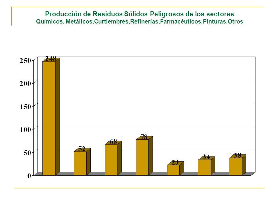 Producción de Residuos Sólidos Peligrosos de los sectores Químicos, Metálicos,Curtiembres,Refinerías,Farmacéuticos,Pinturas,Otros