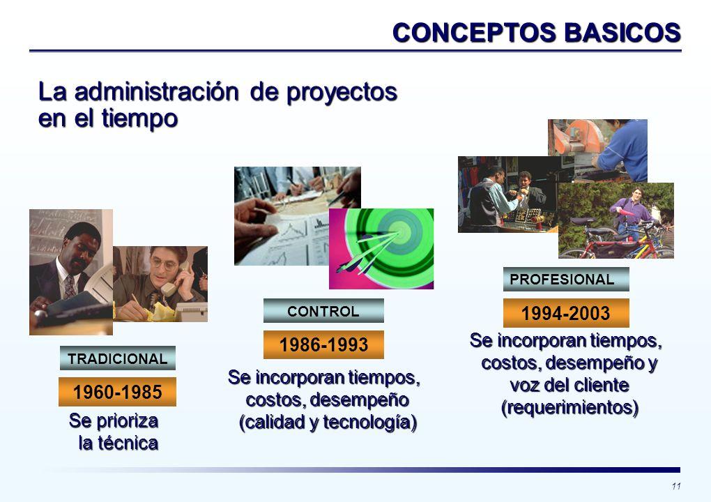 Se incorporan tiempos, costos, desempeño (calidad y tecnología)