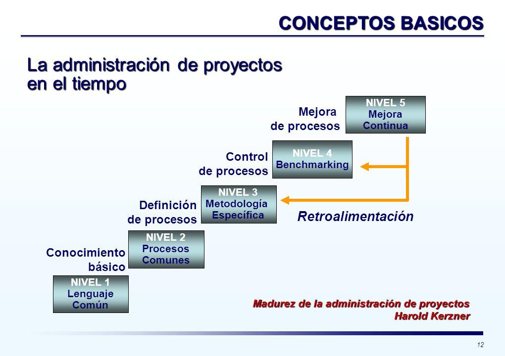 La administración de proyectos en el tiempo