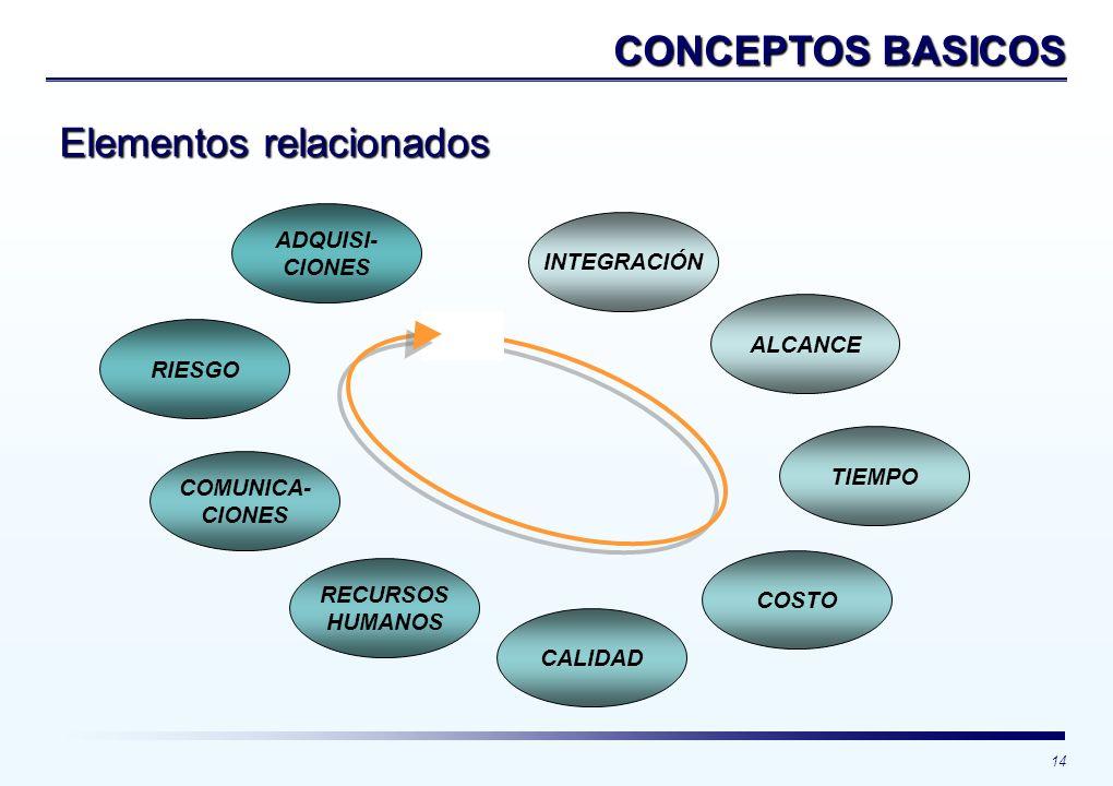 Elementos relacionados