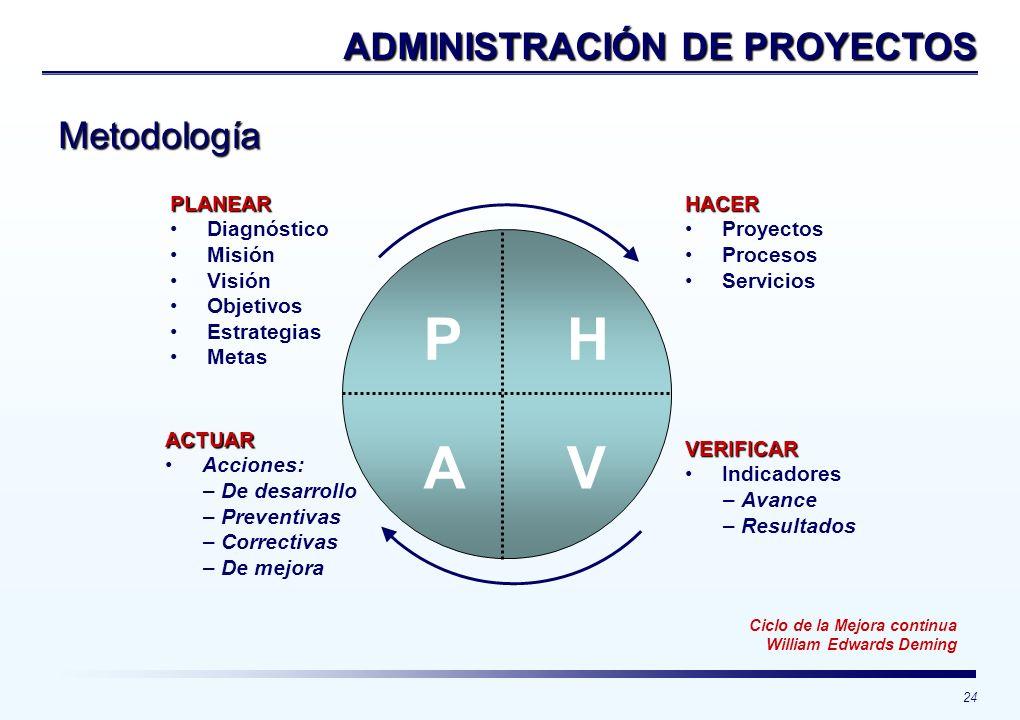 H V A P ADMINISTRACIÓN DE PROYECTOS Metodología PLANEAR Diagnóstico