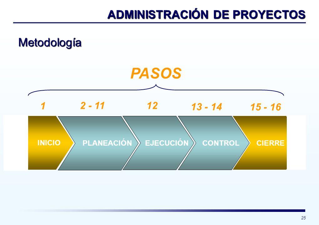 PASOS ADMINISTRACIÓN DE PROYECTOS Metodología 1 2 - 11 12 13 - 14