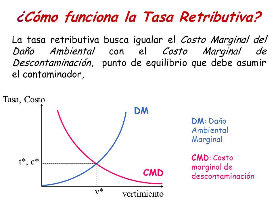 ¿Cómo funciona la Tasa Retributiva