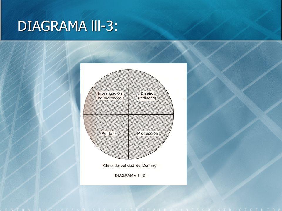 DIAGRAMA lll-3:
