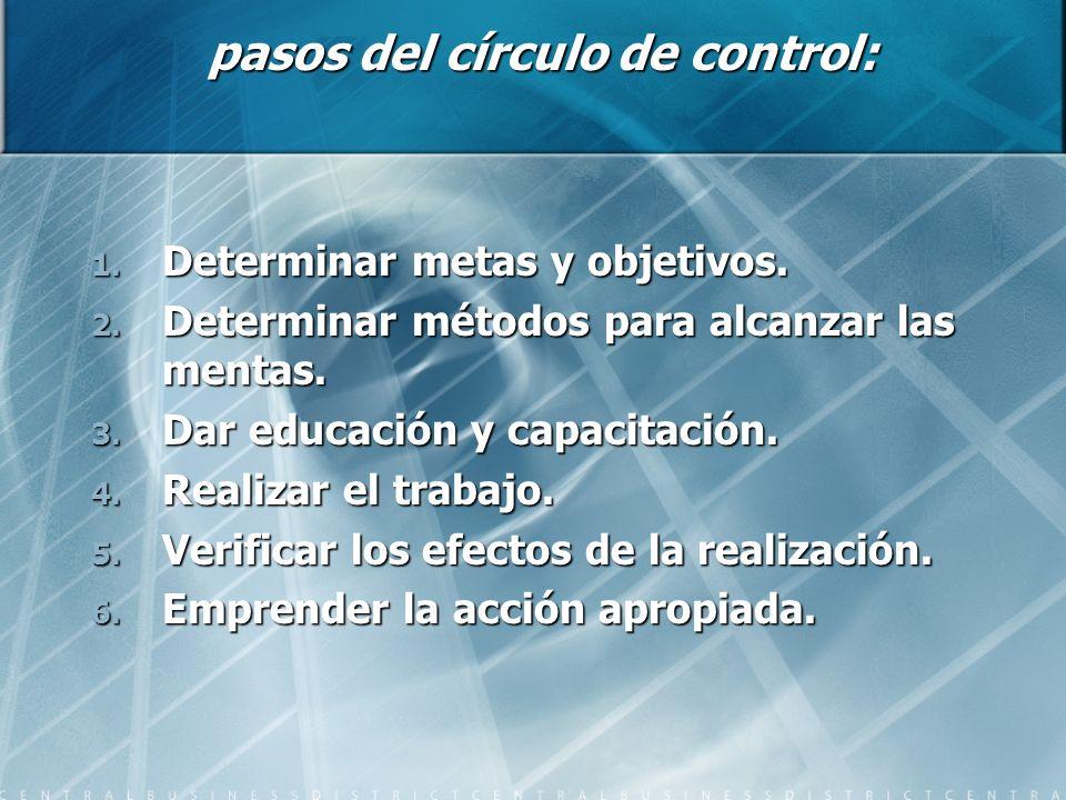 pasos del círculo de control: