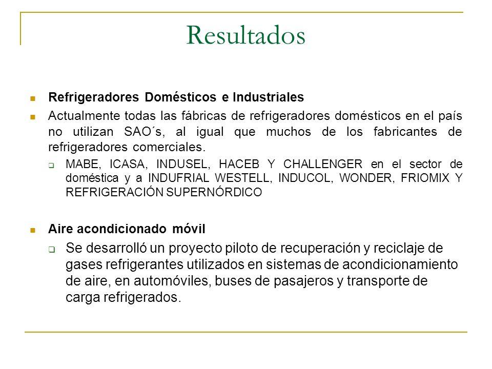 Resultados Refrigeradores Domésticos e Industriales.