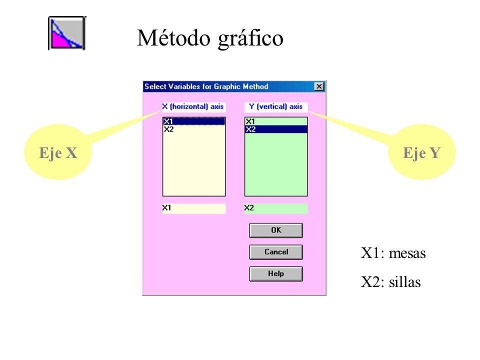Método gráfico Eje X Eje Y X1: mesas X2: sillas