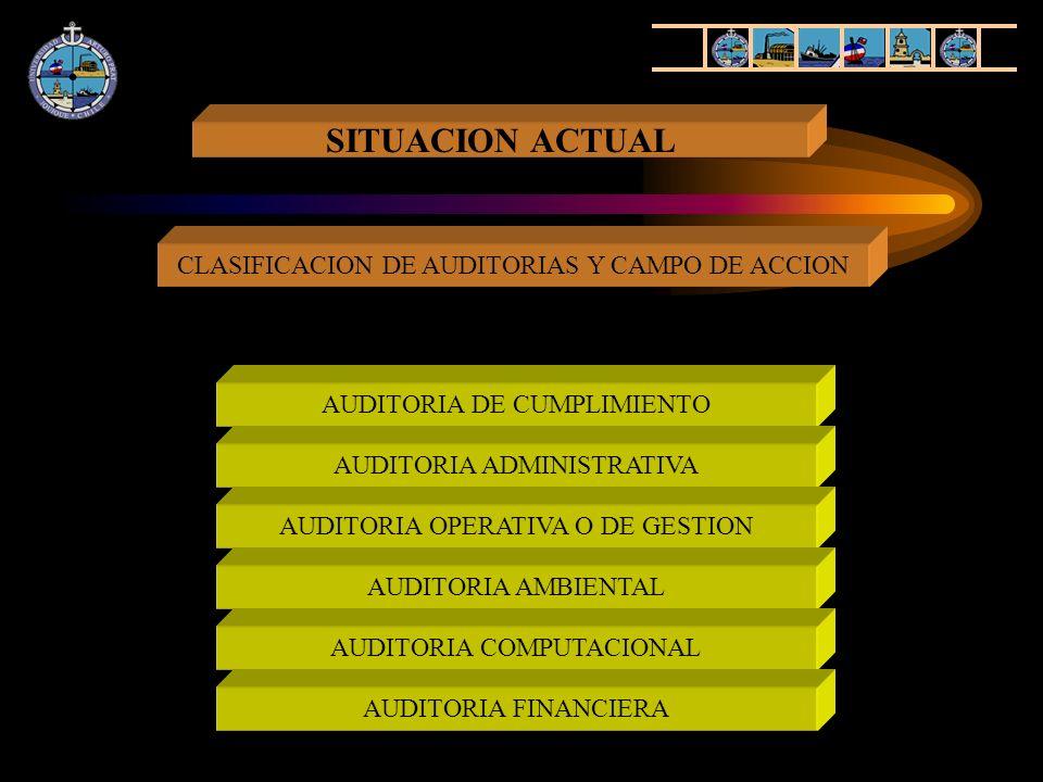 SITUACION ACTUAL CLASIFICACION DE AUDITORIAS Y CAMPO DE ACCION