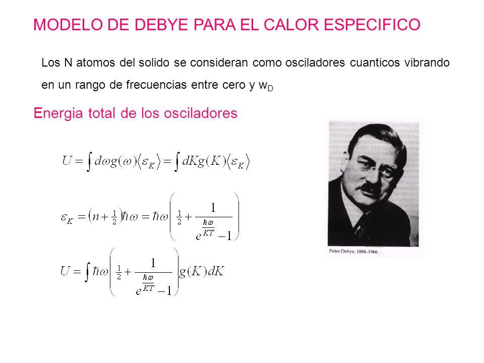 MODELO DE DEBYE PARA EL CALOR ESPECIFICO