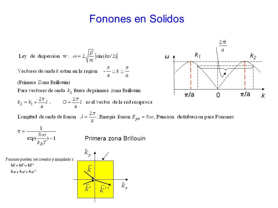 Fonones en Solidos k p/a k1 k2 w Primera zona Brillouin