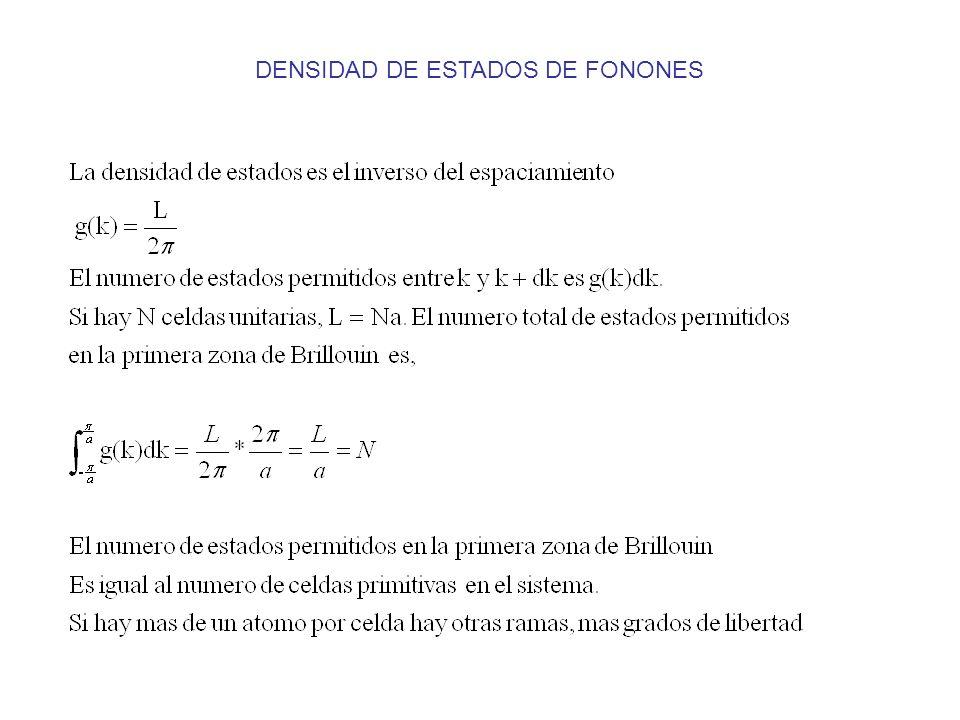 DENSIDAD DE ESTADOS DE FONONES