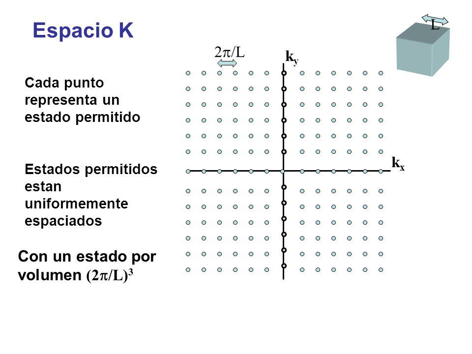 Espacio K L 2p/L ky kx Con un estado por volumen (2p/L)3