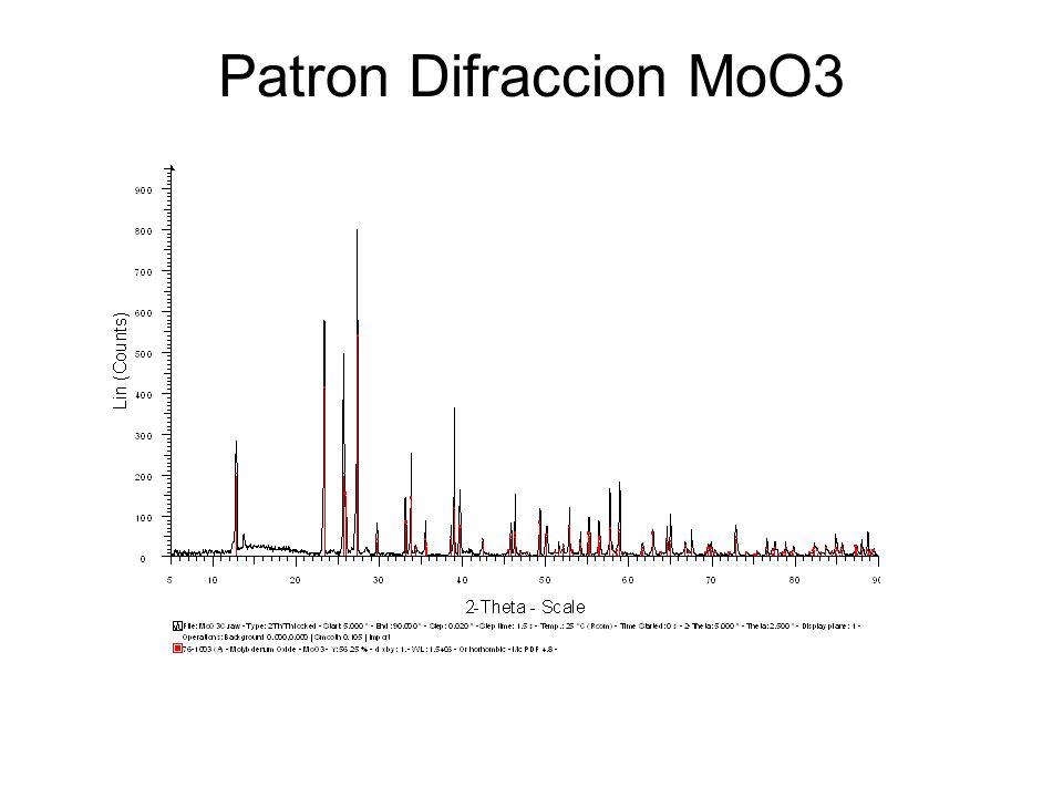 Patron Difraccion MoO3