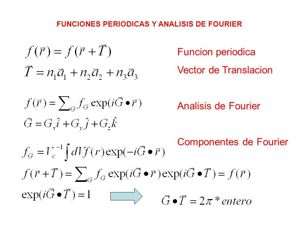 Componentes de Fourier