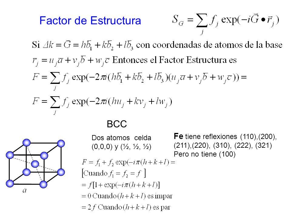 Factor de Estructura BCC Fe tiene reflexiones (110),(200),