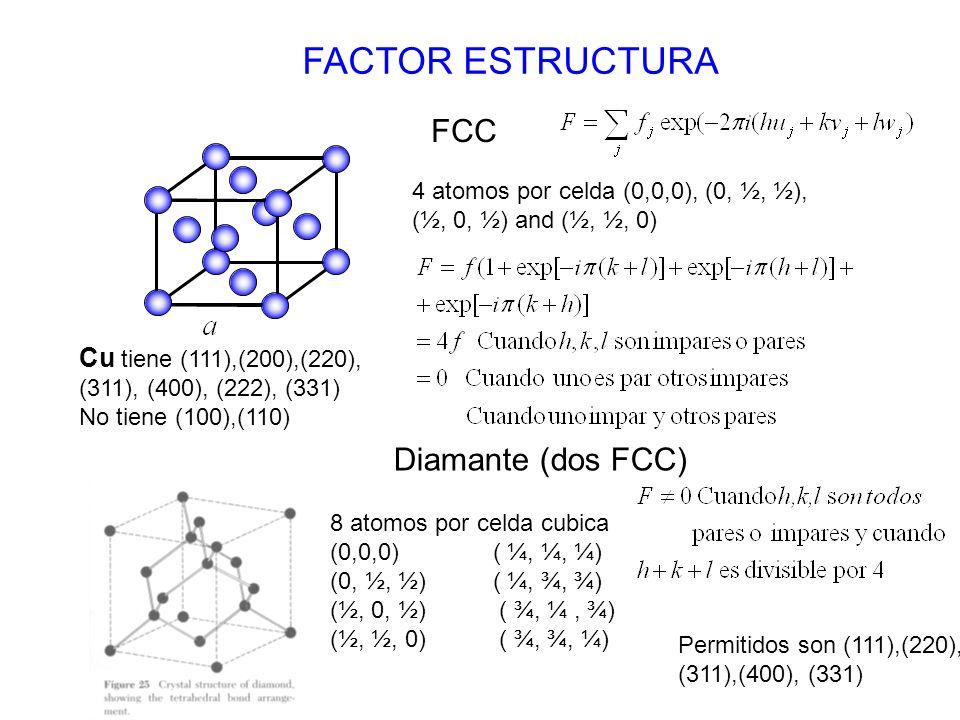 FACTOR ESTRUCTURA FCC Diamante (dos FCC) Cu tiene (111),(200),(220),