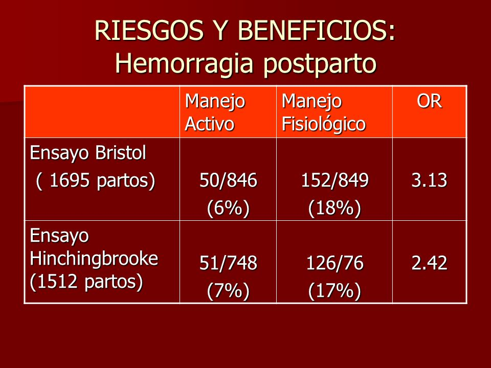 RIESGOS Y BENEFICIOS: Hemorragia postparto