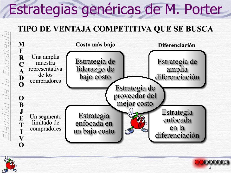 Estrategias genéricas de M. Porter