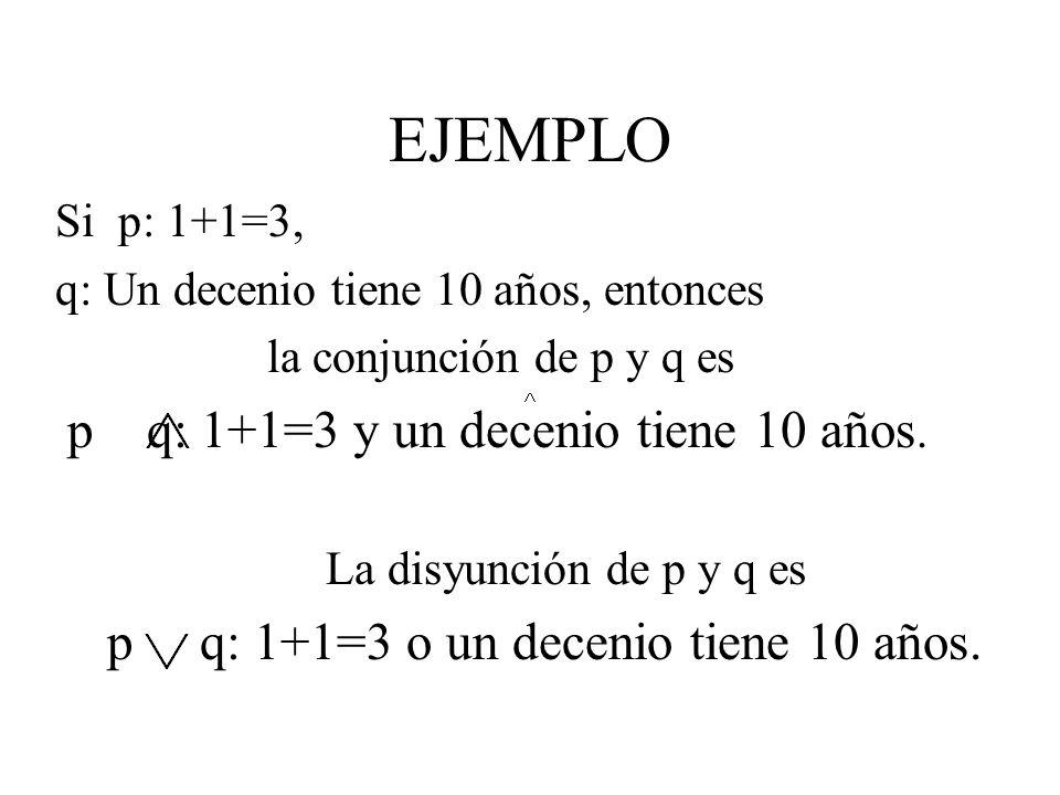 EJEMPLO Si p: 1+1=3, q: Un decenio tiene 10 años, entonces
